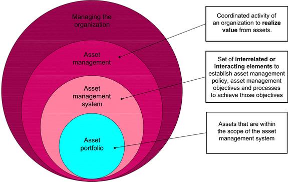 managementul activelor