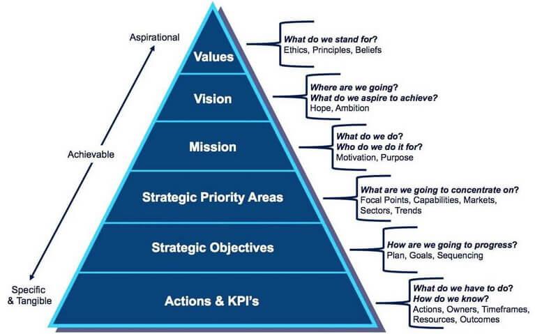 Servicii de consultanță în afaceri și management