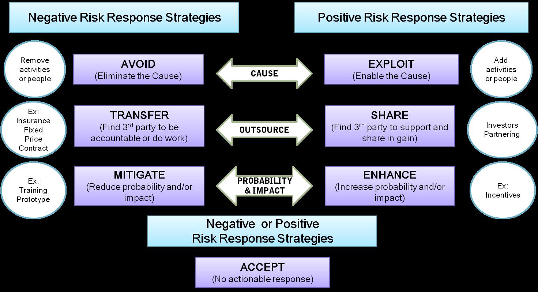 Managementul-Riscului-TEAM4Excellence