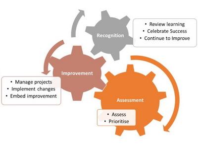 Implementarea Modelului